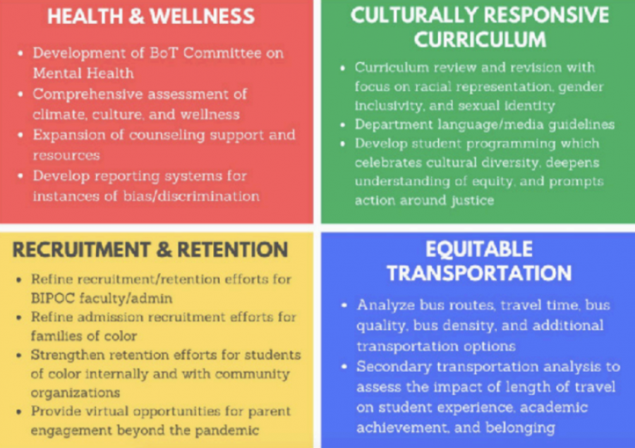 """A graphic from Mrs. Williams' presentation given October 2, 2020: """"Potomac commitments for an inclusive culture and climate."""""""